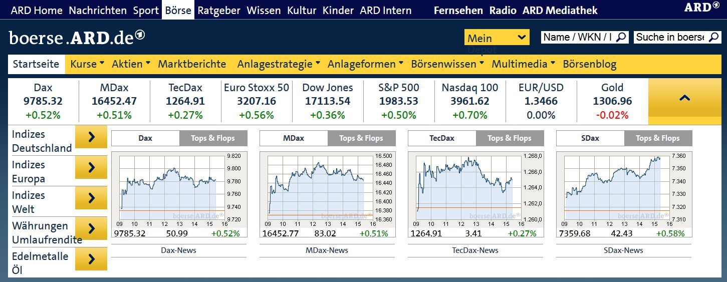 Börse vor Acht